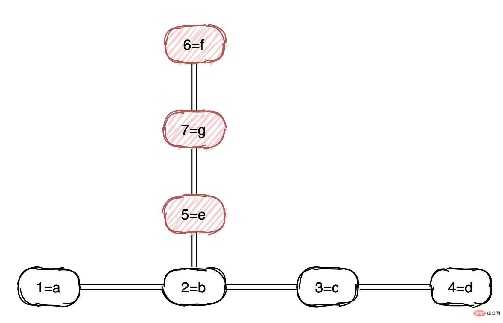 MySQL索引 VS ElasticSearch索引_亿码酷站_编程开发技术教程插图4