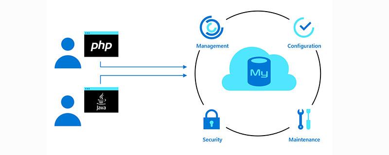 mysql如何让外网访问_亿码酷站_编程开发技术教程