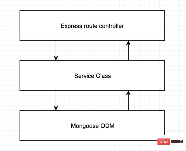 3 node.js REST API 的三层示意图