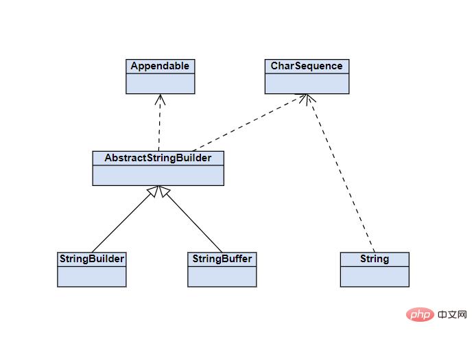 温故知新(二)深入认识Java中的字符串_编程技术_亿码酷站插图1
