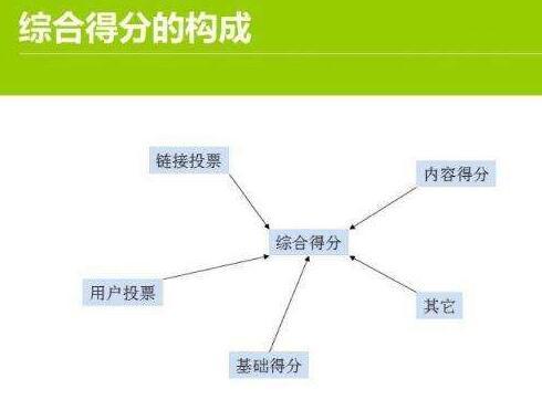 《厦门seo培训》教你如何分析网站流量和网站权重的方法_seo