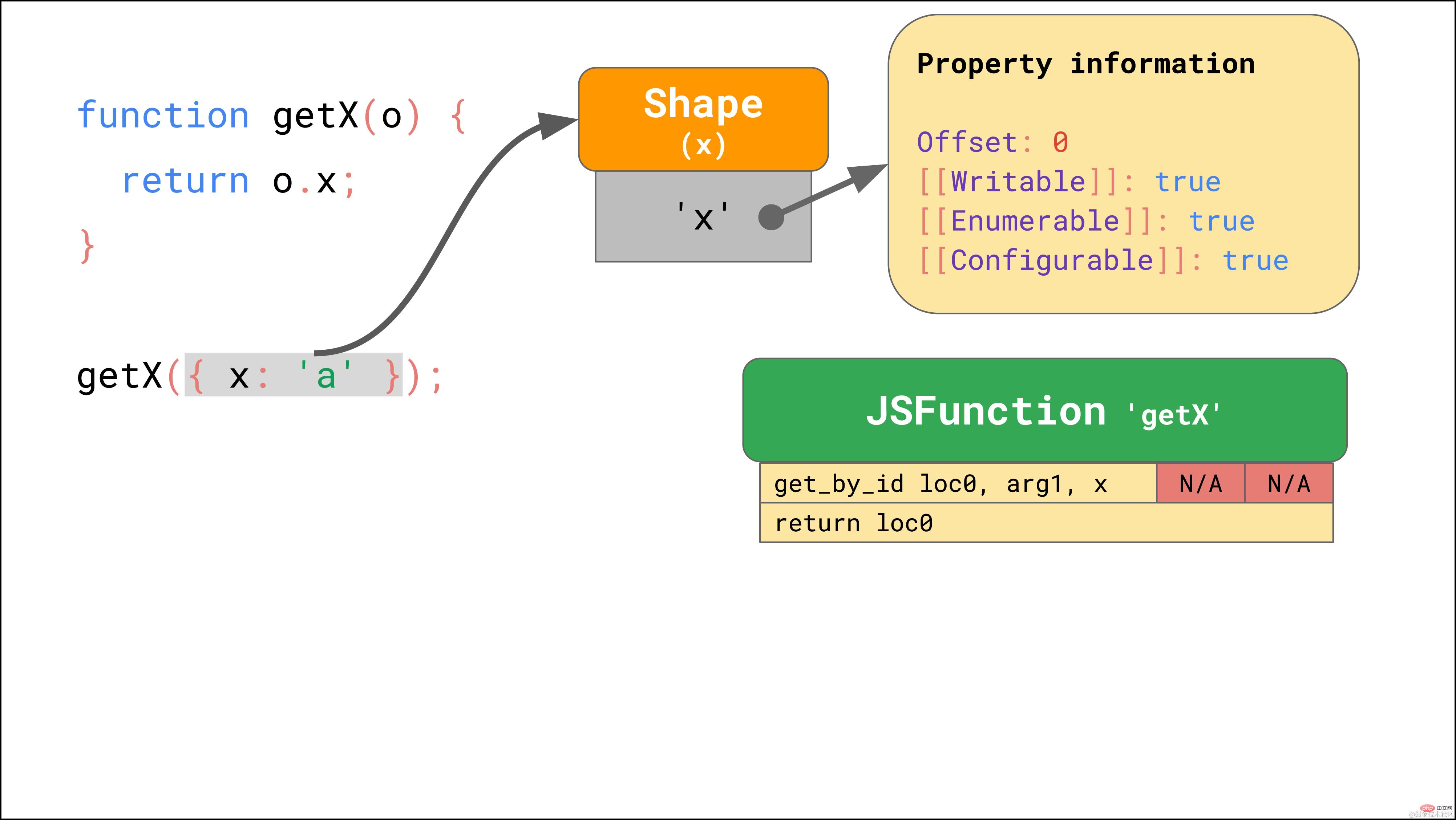 拿下JavaScript引擎的基本原理_编程技术_亿码酷站插图18