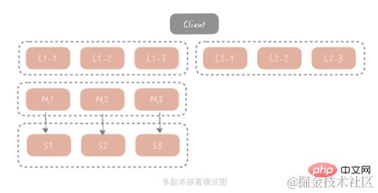 java高并发系统设计之缓存篇_亿码酷站_亿码酷站插图8