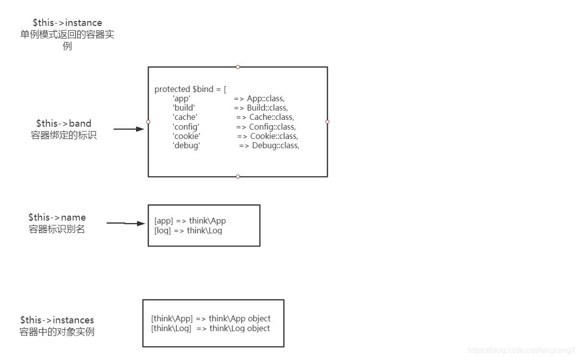 ThinkPHP容器之容器是如何返回实例的_编程技术_编程开发技术教程插图1