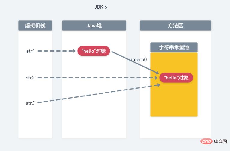 温故知新(1)深入认识Java中的字符串_亿码酷站_亿码酷站插图8
