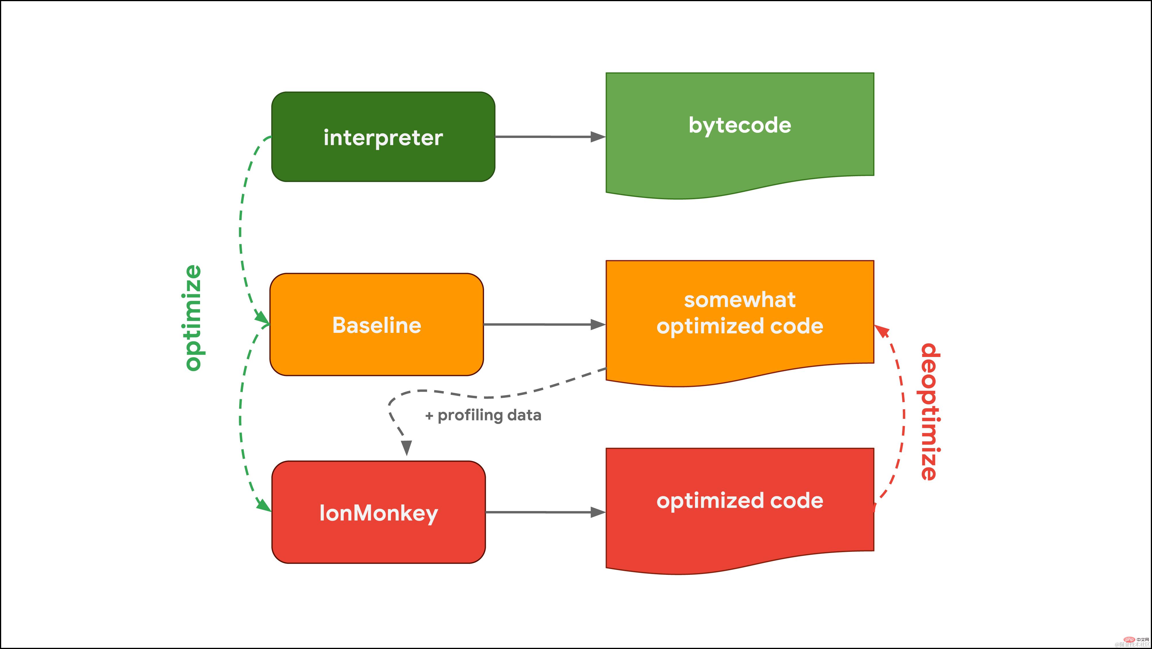 拿下JavaScript引擎的基本原理_编程技术_亿码酷站插图3