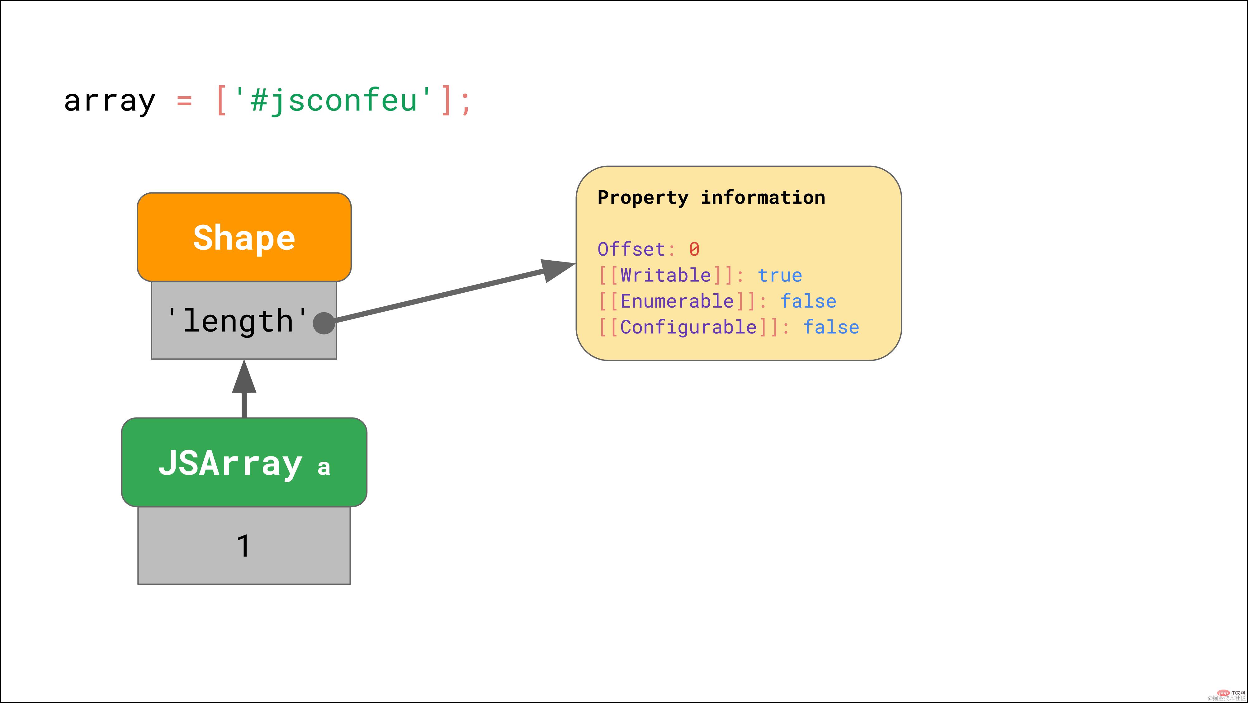 拿下JavaScript引擎的基本原理_编程技术_亿码酷站插图21
