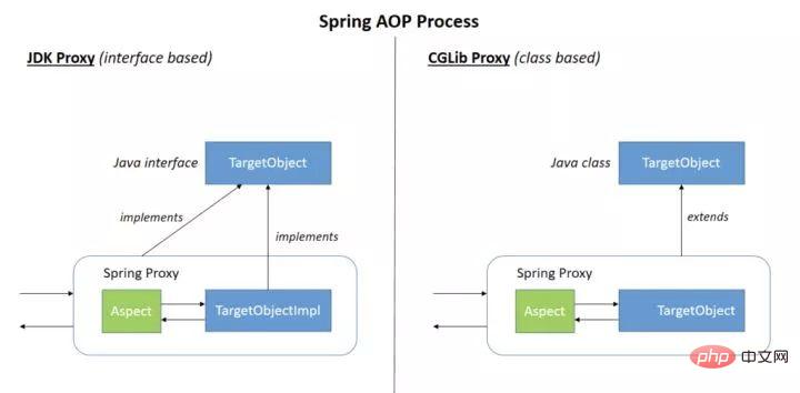 收藏!Spring必须掌握的内容_亿码酷站_编程开发技术教程插图3