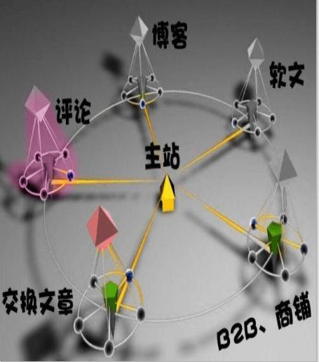 《徐州seo》增加外链的方法_seo