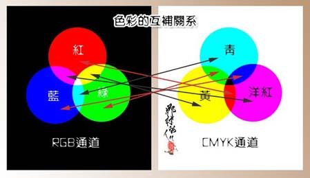 详解PS曲线调色_亿码酷站___亿码酷站平面设计教程插图4