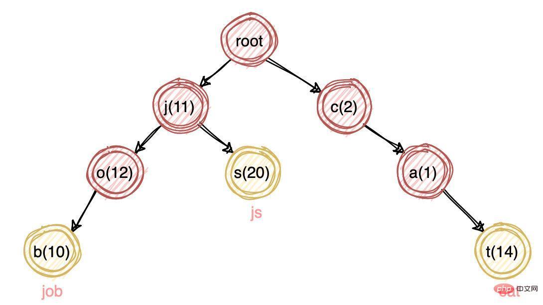 MySQL索引 VS ElasticSearch索引_亿码酷站_编程开发技术教程插图12