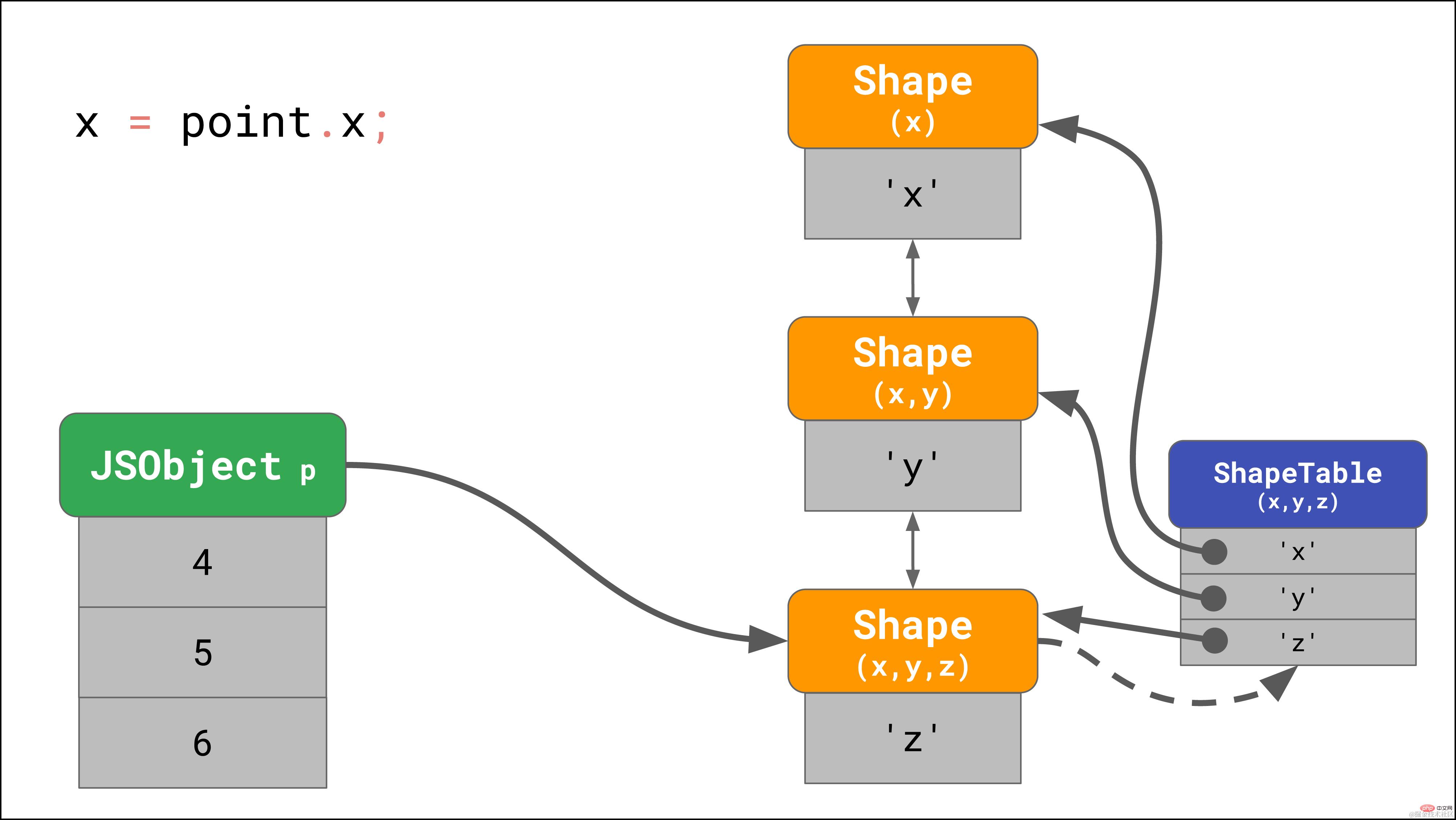 拿下JavaScript引擎的基本原理_编程技术_亿码酷站插图16
