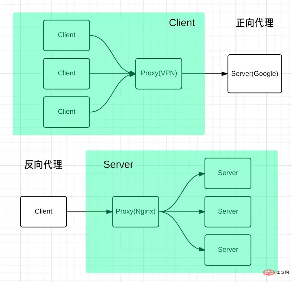 nginx有哪些常见的应用场景_亿码酷站_亿码酷站插图2