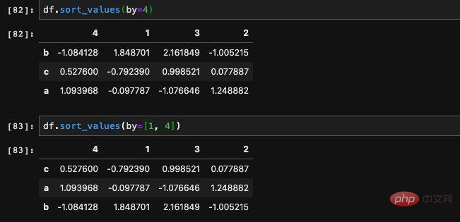 pandas技巧之 DataFrame中的排序与汇总方法_编程技术_编程开发技术教程插图4