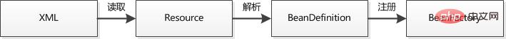 收藏!Spring必须掌握的内容_亿码酷站_编程开发技术教程插图2