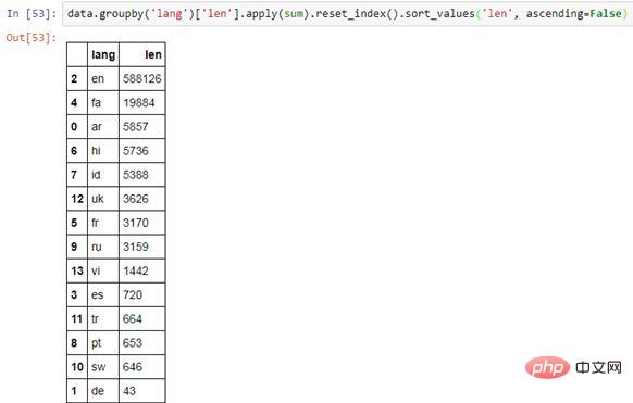 Pandas 最详细教程_编程技术_编程开发技术教程插图8