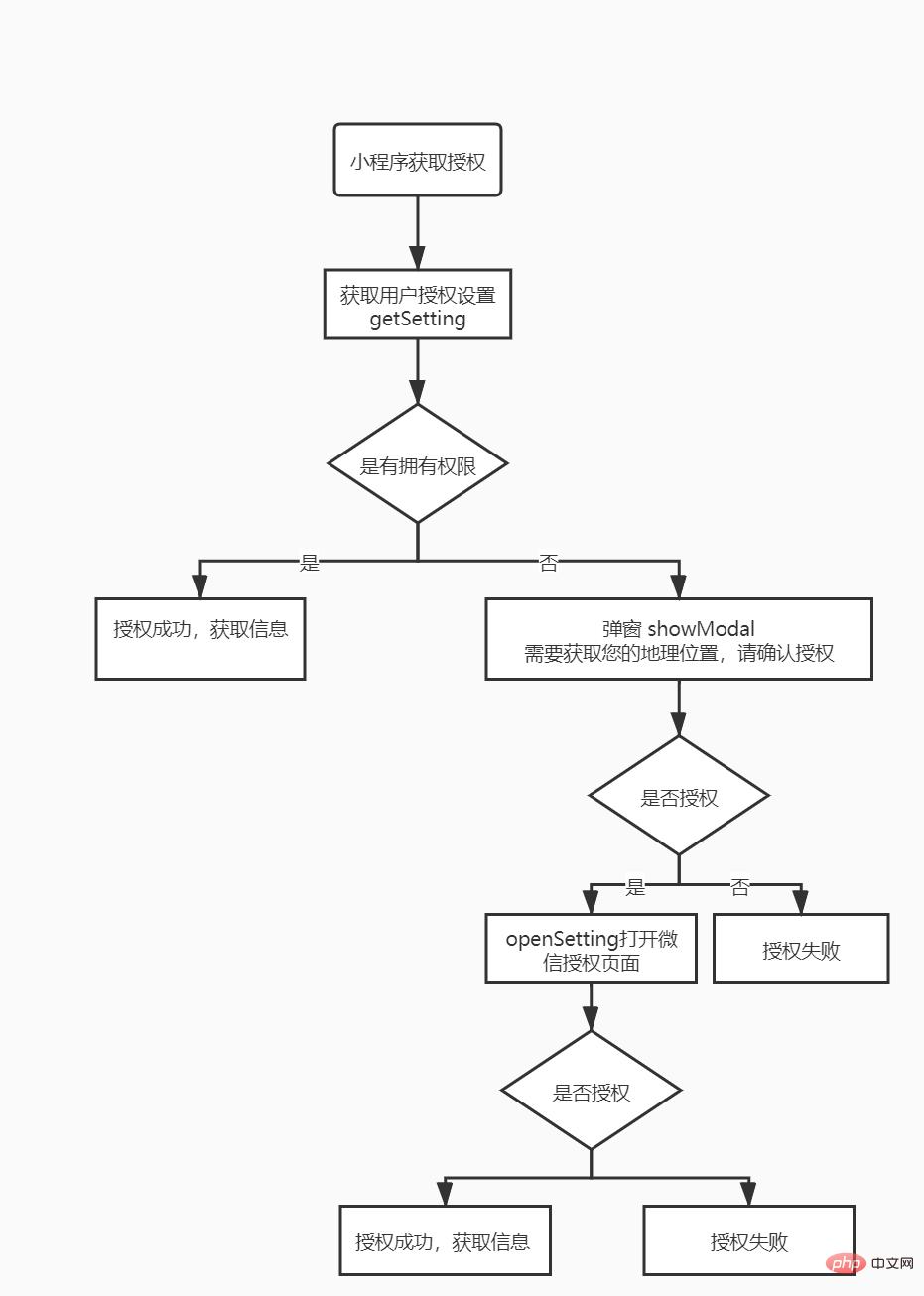 小程序获取用户位置授权的完美讲述_编程技术_编程开发技术教程插图1