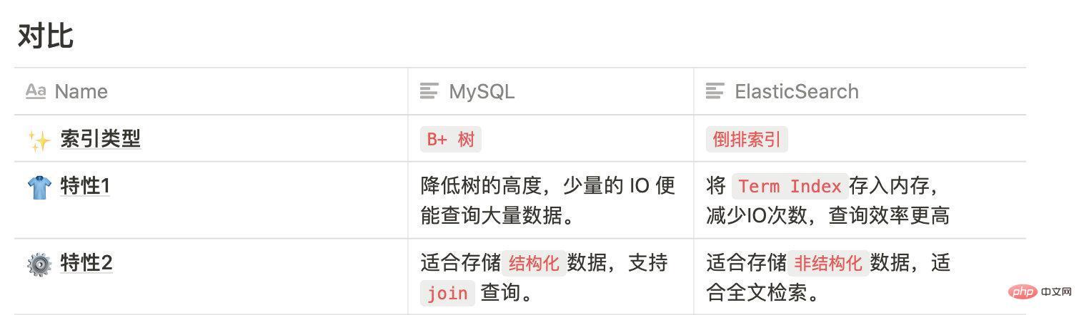 MySQL索引 VS ElasticSearch索引_亿码酷站_编程开发技术教程插图15
