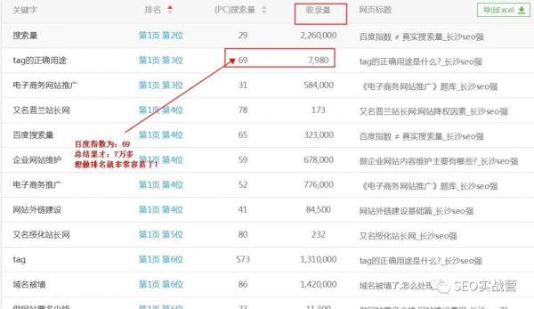 通过同行词库做快速排名 快速上权重_学习seo优化,seo网站优化插图2