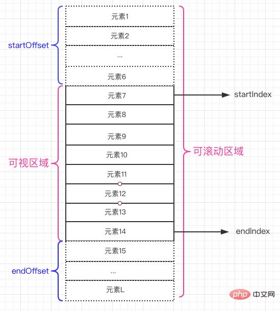 在微信小程序中实现virtual-list的方法详解_亿码酷站_编程开发技术教程插图1