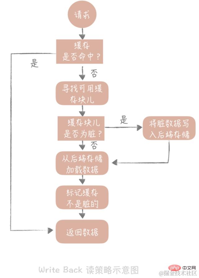 java高并发系统设计之缓存篇_亿码酷站_亿码酷站插图6