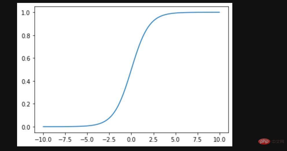 从此驾驭图表的神器matplotlib,Python强大的作图工具_编程技术_编程开发技术教程插图1
