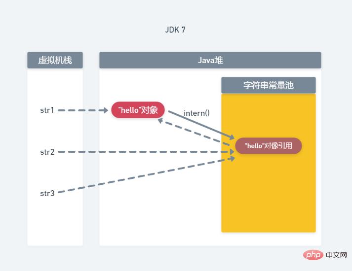 温故知新(1)深入认识Java中的字符串_亿码酷站_亿码酷站插图6