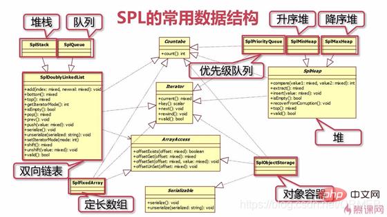 解析PHP标准库SPL数据结构_编程技术_编程开发技术教程插图1