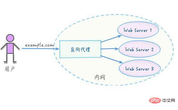 nginx有哪些常见的应用场景_亿码酷站_亿码酷站插图1