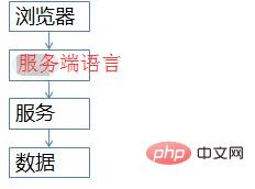 分享php秒杀功能实现的思路_亿码酷站_编程开发技术教程插图1