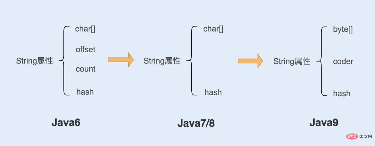 温故知新(1)深入认识Java中的字符串_亿码酷站_亿码酷站插图9