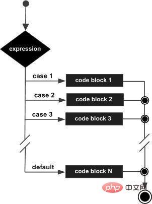 Python 为什么不支持 switch 语句?_编程技术_编程开发技术教程插图2