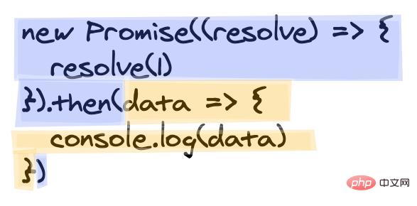 需要真正明白的Promise_亿码酷站_编程开发技术教程插图1