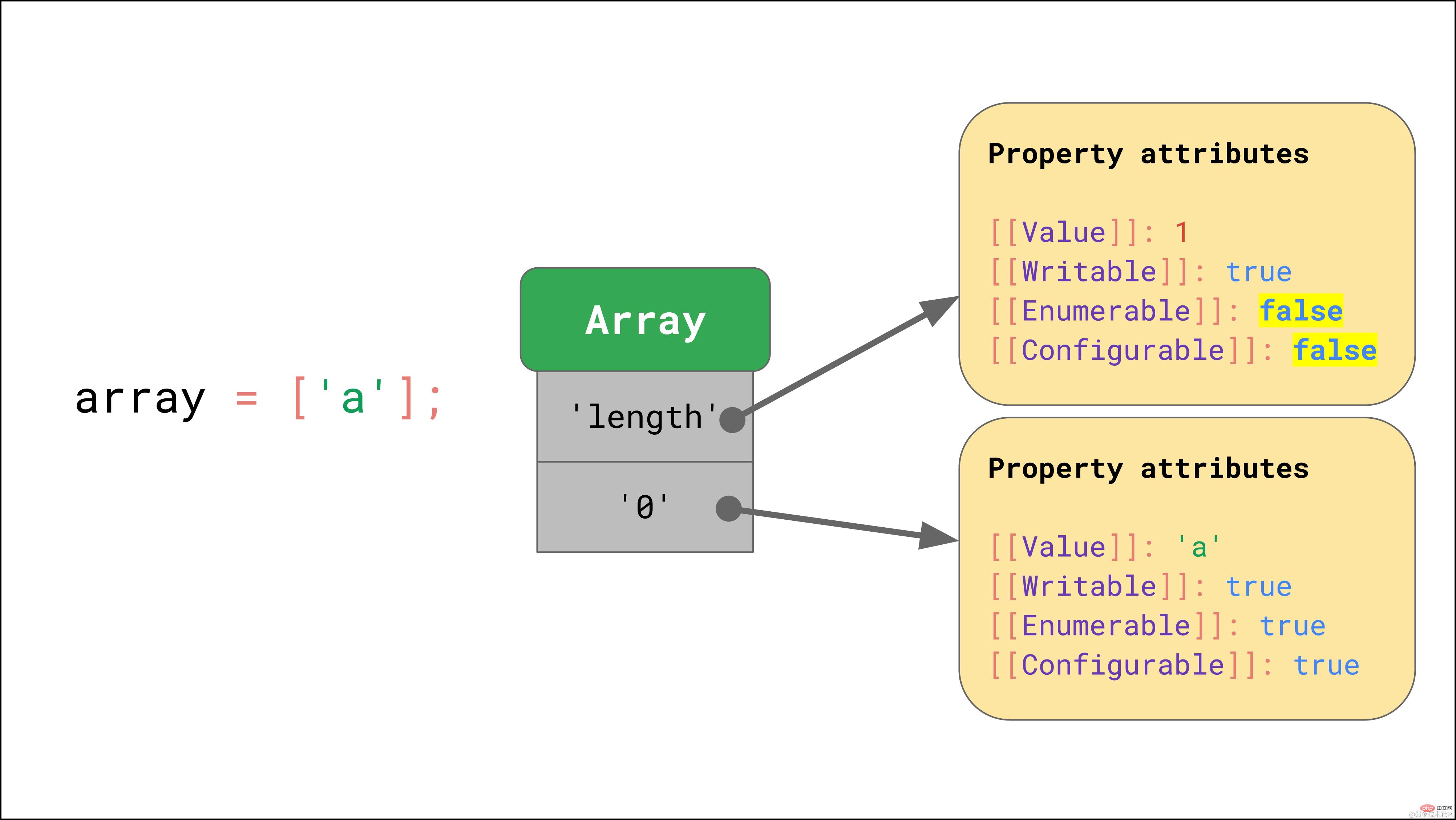 拿下JavaScript引擎的基本原理_编程技术_亿码酷站插图6