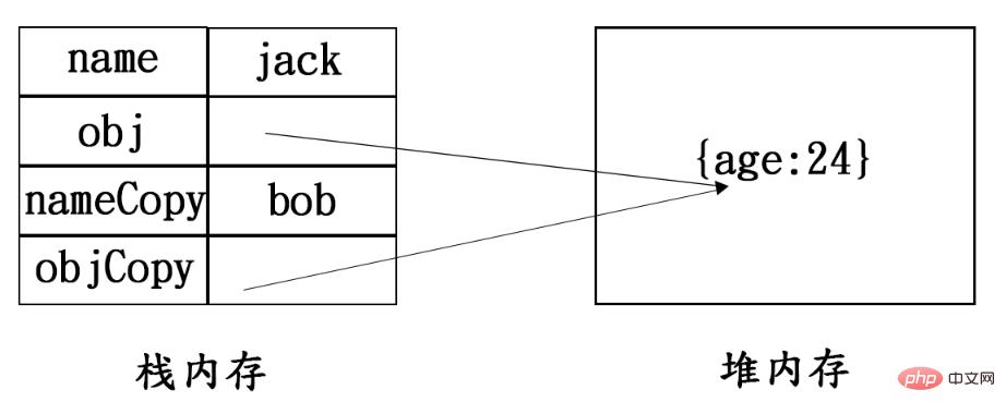 一张纸搞懂JS系列(2)之JS内存生命周期,栈内存与堆内存,深浅拷贝_编程技术_亿码酷站插图2