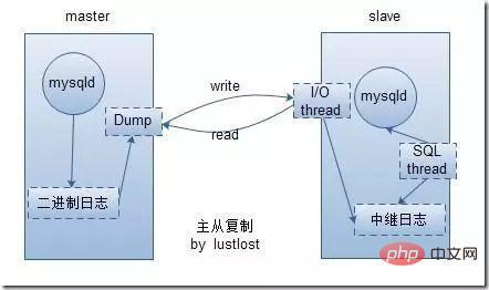 mysql主从同步是什么_编程技术_亿码酷站插图1