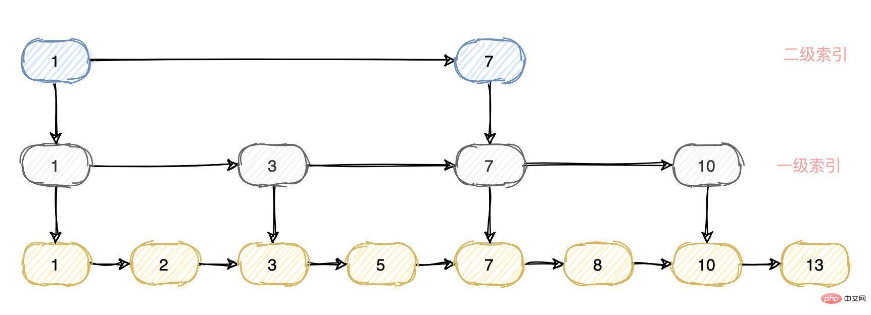 MySQL索引 VS ElasticSearch索引_亿码酷站_编程开发技术教程插图7