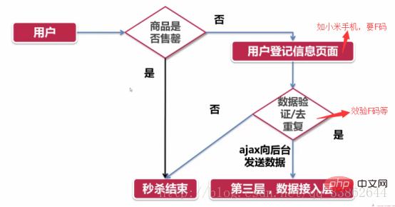 分享php秒杀功能实现的思路_亿码酷站_编程开发技术教程插图8