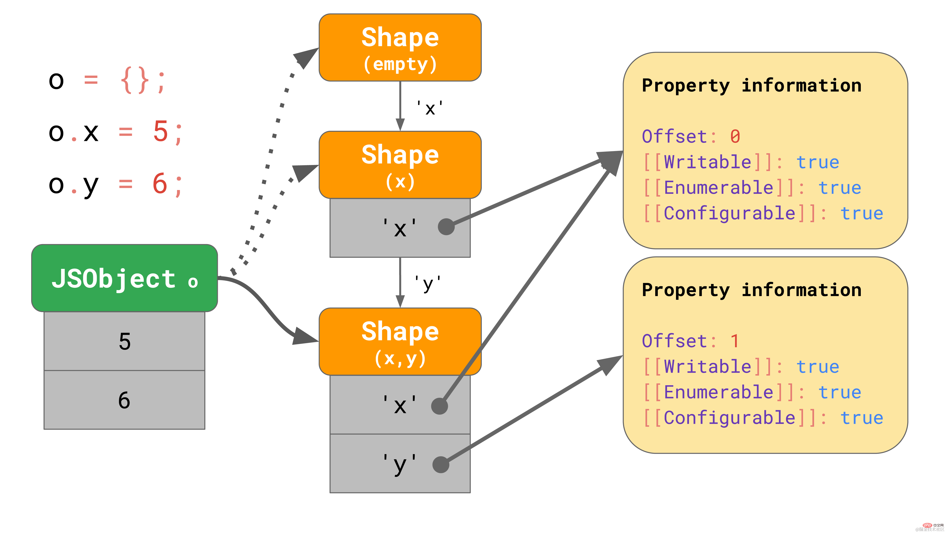 拿下JavaScript引擎的基本原理_编程技术_亿码酷站插图11