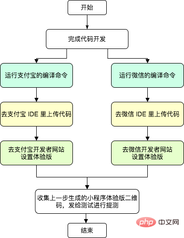 详解使用 taro-deploy 自动化构建发布 taro 小程序_亿码酷站_编程开发技术教程插图1