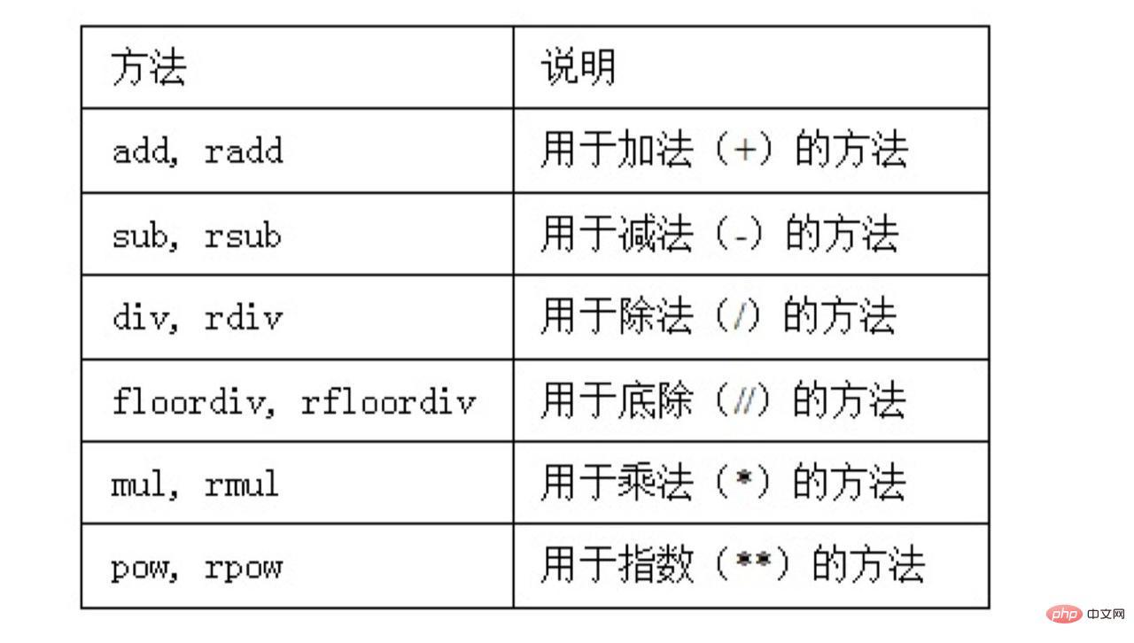 pandas妙招之 DataFrame基础运算以及空值填充_编程技术_编程开发技术教程插图3