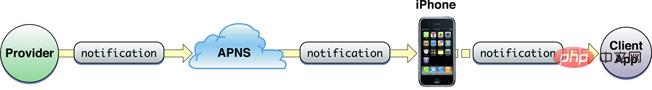 php如何实现ios推送_亿码酷站_亿码酷站插图1