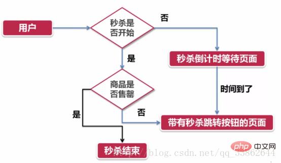 分享php秒杀功能实现的思路_亿码酷站_编程开发技术教程插图3