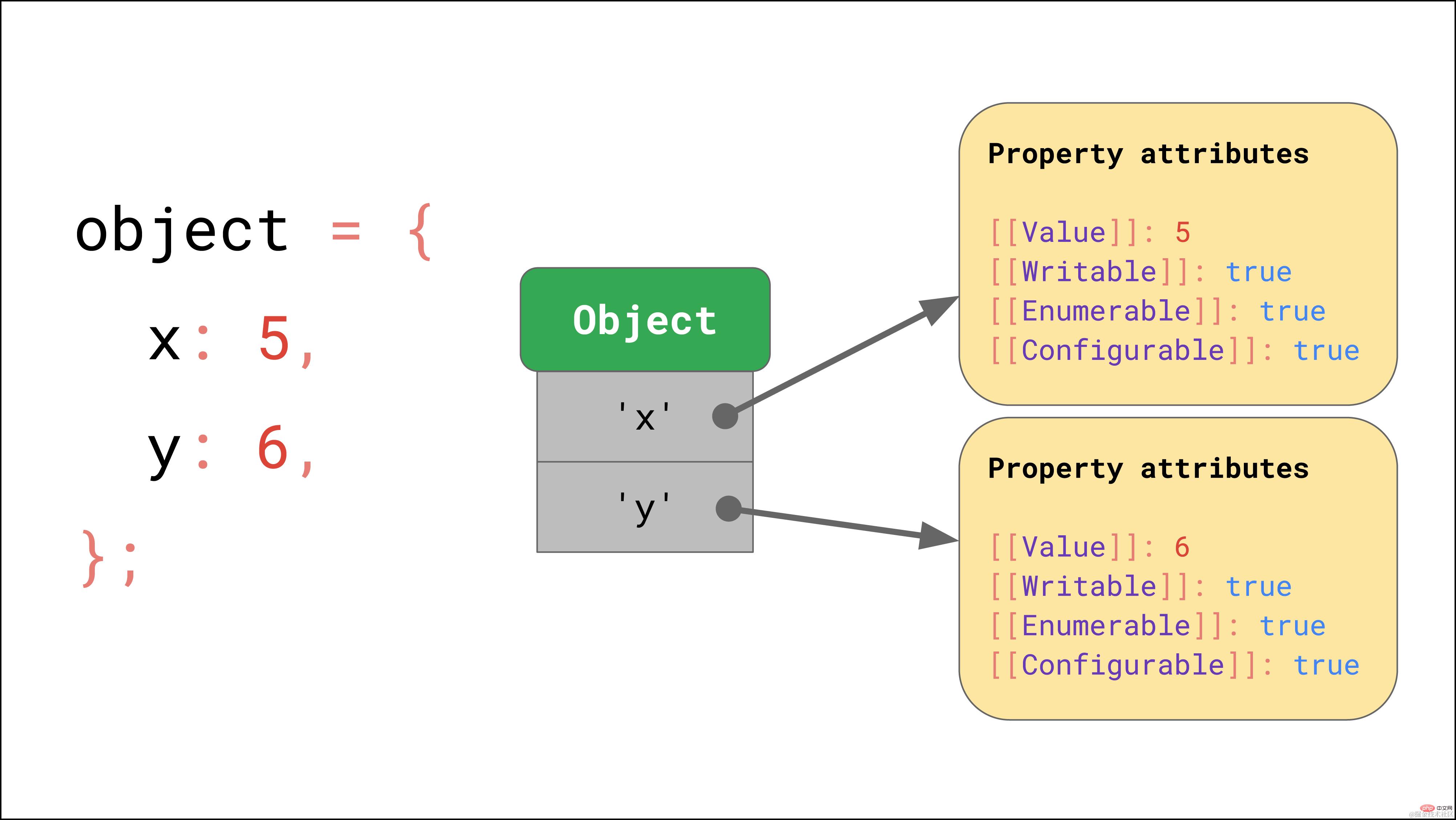拿下JavaScript引擎的基本原理_编程技术_亿码酷站插图5