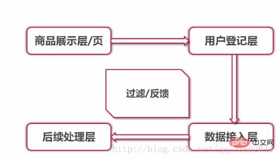 分享php秒杀功能实现的思路_亿码酷站_编程开发技术教程插图2