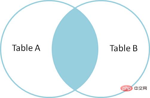 mysql怎样两表查询?_编程技术_亿码酷站插图1