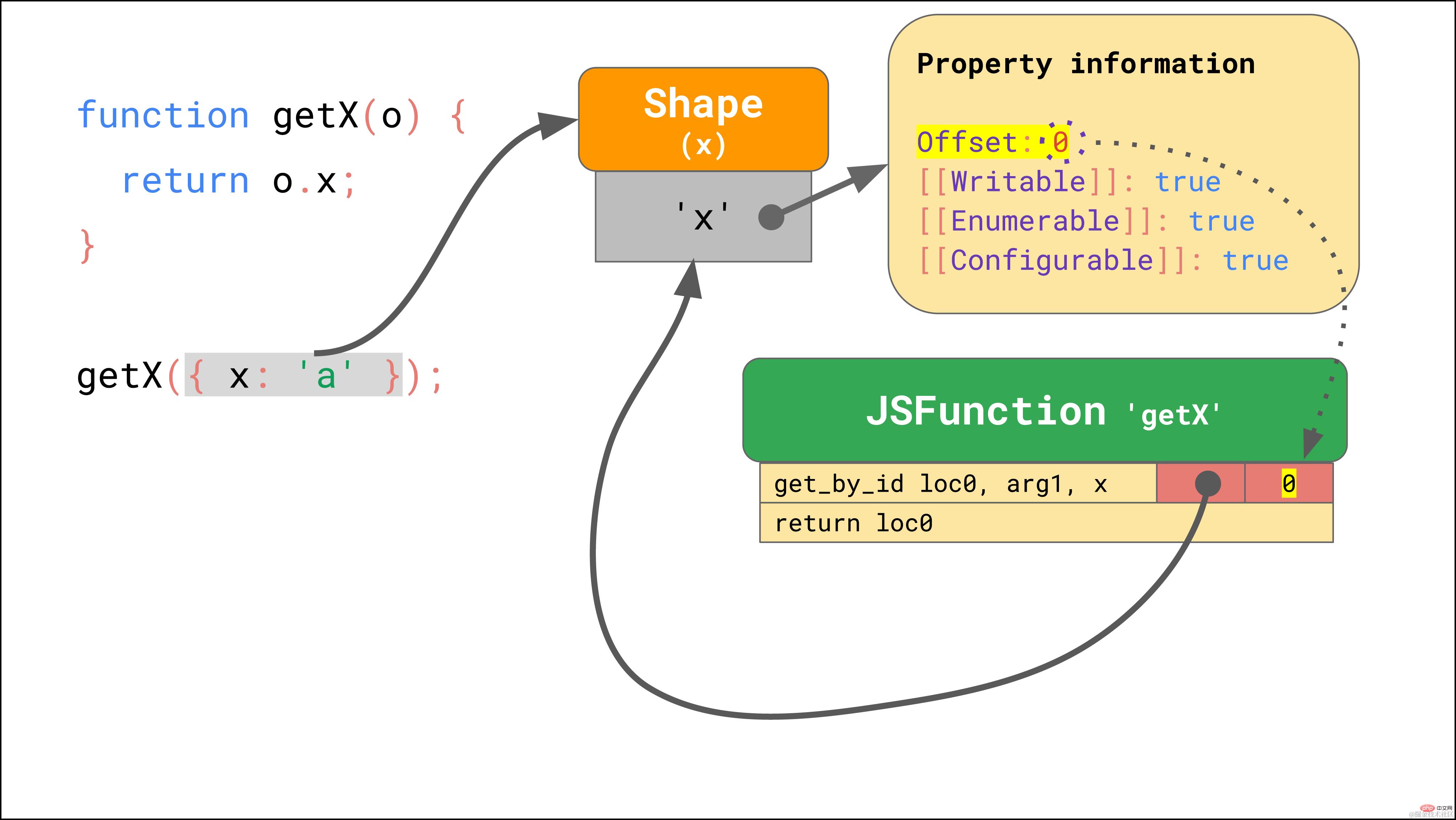 拿下JavaScript引擎的基本原理_编程技术_亿码酷站插图19