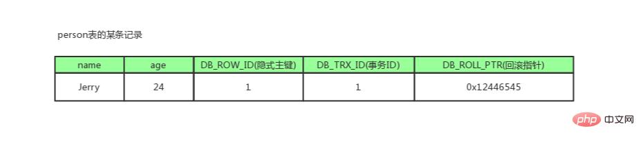 全网最全的一篇数据库MVCC详解,不全我负责_亿码酷站_亿码酷站插图3