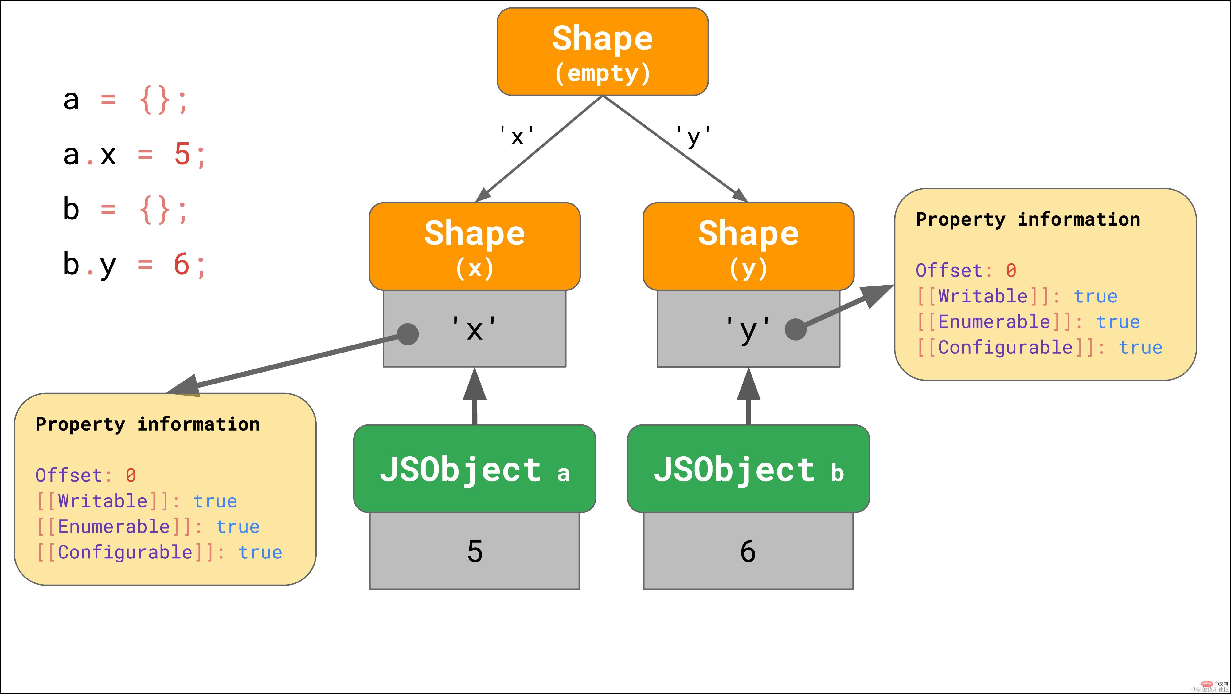 拿下JavaScript引擎的基本原理_编程技术_亿码酷站插图13