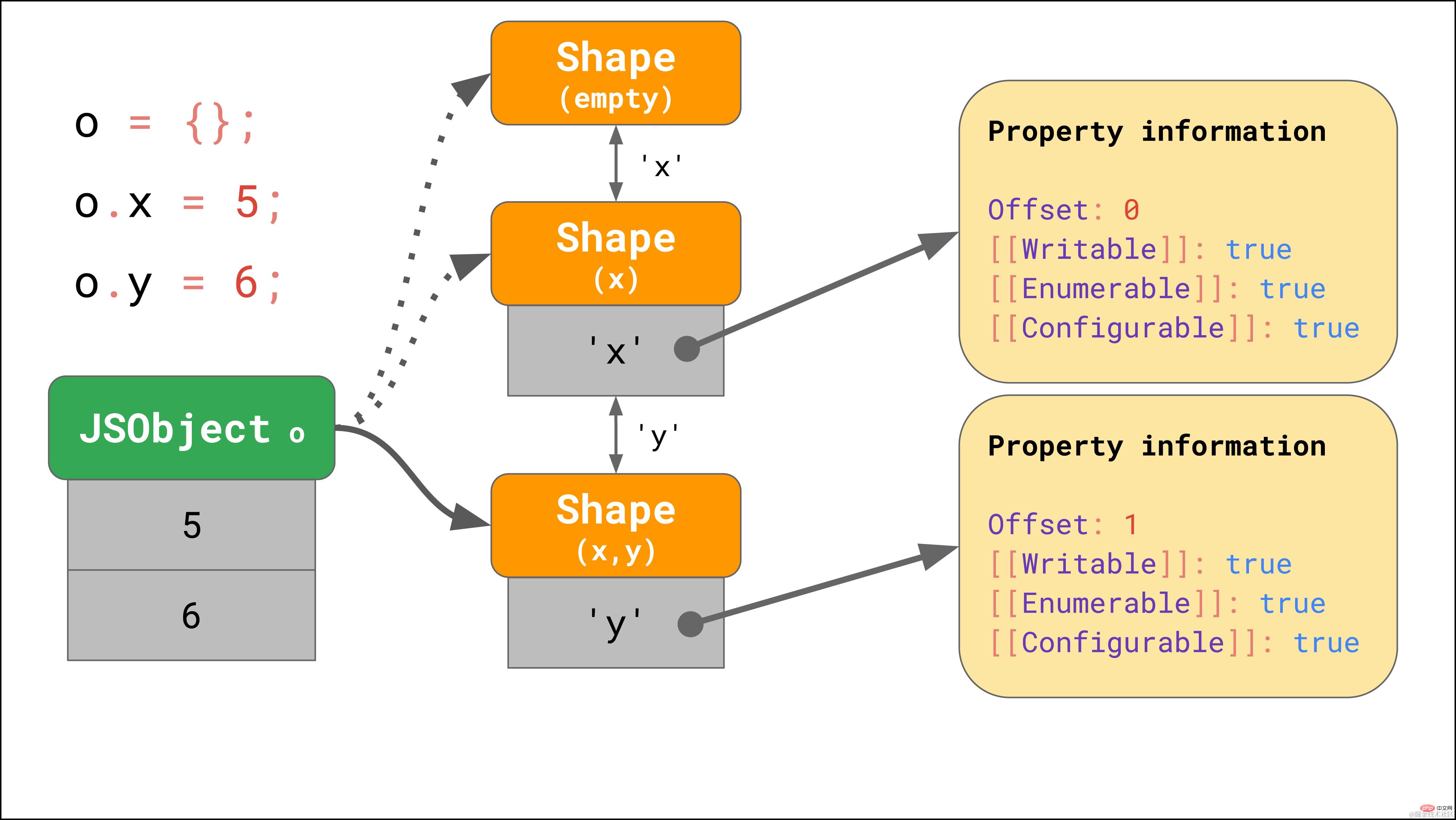 拿下JavaScript引擎的基本原理_编程技术_亿码酷站插图12